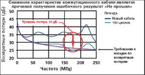 Технология адаптера линии
