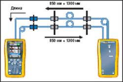 Ускоренная сертификация оптического волокна