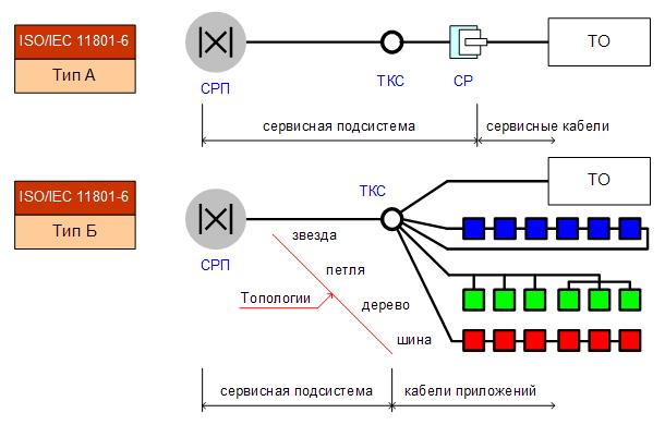 Типы каналов и топологии
